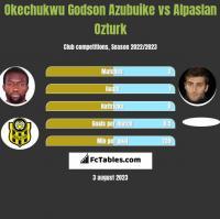 Okechukwu Godson Azubuike vs Alpaslan Ozturk h2h player stats