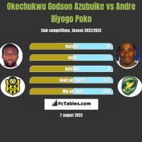 Okechukwu Godson Azubuike vs Andre Biyogo Poko h2h player stats