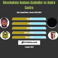 Okechukwu Godson Azubuike vs Andre Castro h2h player stats