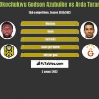 Okechukwu Godson Azubuike vs Arda Turan h2h player stats