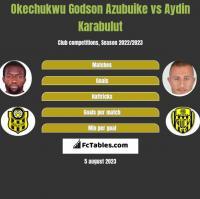 Okechukwu Godson Azubuike vs Aydin Karabulut h2h player stats