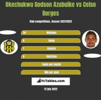 Okechukwu Godson Azubuike vs Celso Borges h2h player stats