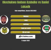 Okechukwu Godson Azubuike vs Daniel Lukasik h2h player stats