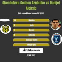 Okechukwu Godson Azubuike vs Danijel Aleksić h2h player stats