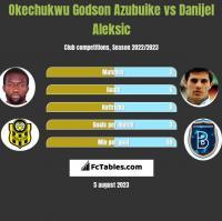 Okechukwu Godson Azubuike vs Danijel Aleksic h2h player stats