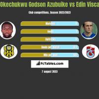 Okechukwu Godson Azubuike vs Edin Visća h2h player stats