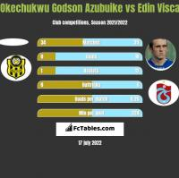 Okechukwu Godson Azubuike vs Edin Visca h2h player stats