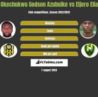 Okechukwu Godson Azubuike vs Eljero Elia h2h player stats