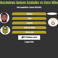 Okechukwu Godson Azubuike vs Emre Kilinc h2h player stats