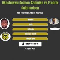 Okechukwu Godson Azubuike vs Fredrik Gulbrandsen h2h player stats