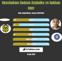 Okechukwu Godson Azubuike vs Gokhan Inler h2h player stats