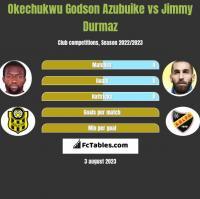 Okechukwu Godson Azubuike vs Jimmy Durmaz h2h player stats
