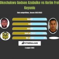 Okechukwu Godson Azubuike vs Kerim Frei Koyunlu h2h player stats