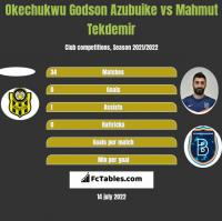 Okechukwu Godson Azubuike vs Mahmut Tekdemir h2h player stats