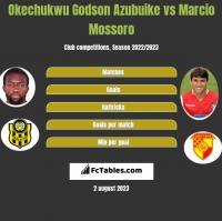 Okechukwu Godson Azubuike vs Marcio Mossoro h2h player stats