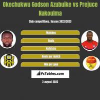 Okechukwu Godson Azubuike vs Prejuce Nakoulma h2h player stats