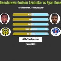 Okechukwu Godson Azubuike vs Ryan Donk h2h player stats