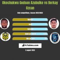 Okechukwu Godson Azubuike vs Berkay Ozcan h2h player stats