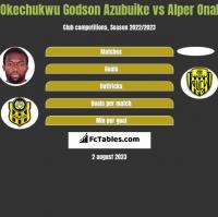 Okechukwu Godson Azubuike vs Alper Onal h2h player stats