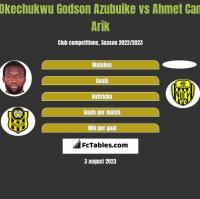 Okechukwu Godson Azubuike vs Ahmet Can Arik h2h player stats