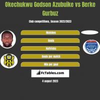 Okechukwu Godson Azubuike vs Berke Gurbuz h2h player stats
