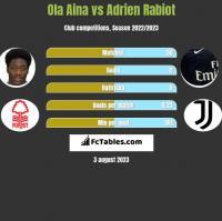 Ola Aina vs Adrien Rabiot h2h player stats
