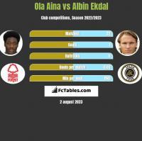 Ola Aina vs Albin Ekdal h2h player stats
