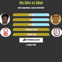Ola Aina vs Allan h2h player stats