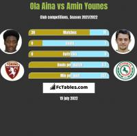 Ola Aina vs Amin Younes h2h player stats