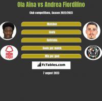 Ola Aina vs Andrea Fiordilino h2h player stats