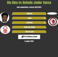 Ola Aina vs Antonio Junior Vacca h2h player stats