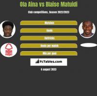Ola Aina vs Blaise Matuidi h2h player stats