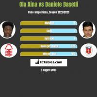 Ola Aina vs Daniele Baselli h2h player stats
