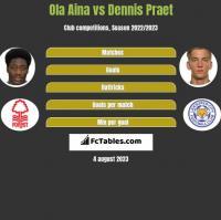 Ola Aina vs Dennis Praet h2h player stats