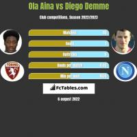 Ola Aina vs Diego Demme h2h player stats