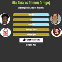 Ola Aina vs Domen Crnigoj h2h player stats