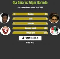 Ola Aina vs Edgar Barreto h2h player stats
