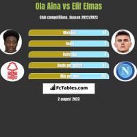 Ola Aina vs Elif Elmas h2h player stats
