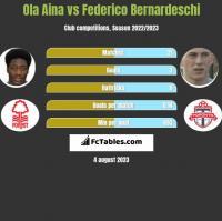Ola Aina vs Federico Bernardeschi h2h player stats