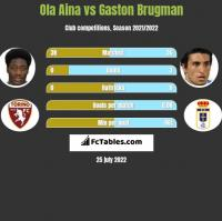 Ola Aina vs Gaston Brugman h2h player stats