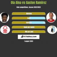 Ola Aina vs Gaston Ramirez h2h player stats
