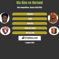 Ola Aina vs Hernani h2h player stats