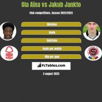Ola Aina vs Jakub Jankto h2h player stats
