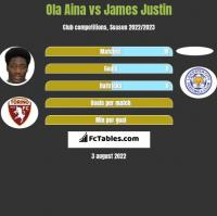 Ola Aina vs James Justin h2h player stats