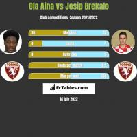 Ola Aina vs Josip Brekalo h2h player stats