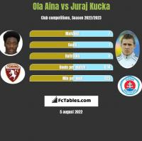Ola Aina vs Juraj Kucka h2h player stats