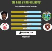 Ola Aina vs Karol Linetty h2h player stats