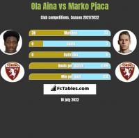 Ola Aina vs Marko Pjaca h2h player stats