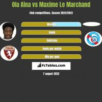 Ola Aina vs Maxime Le Marchand h2h player stats