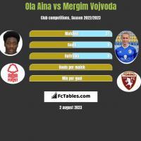 Ola Aina vs Mergim Vojvoda h2h player stats